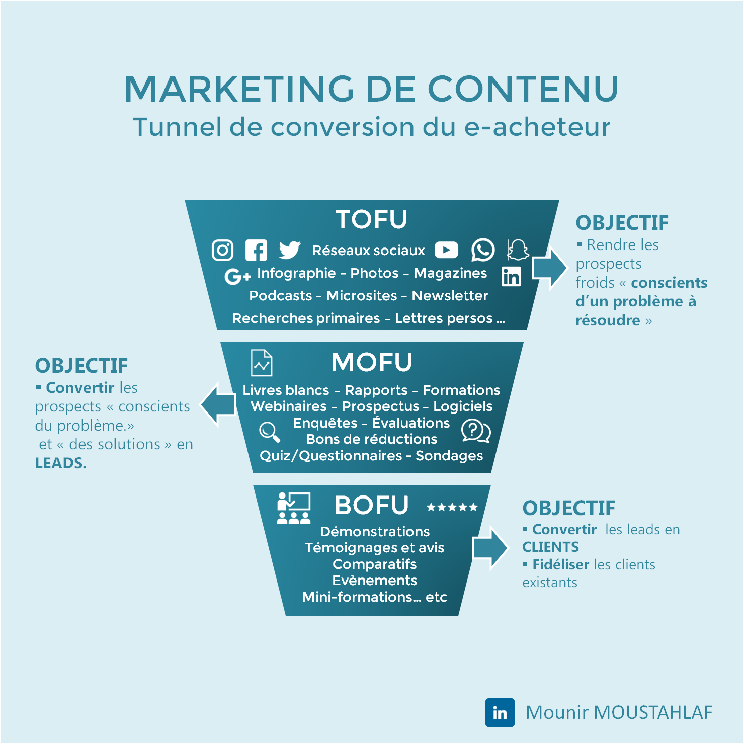 tunnel de conversion facebook