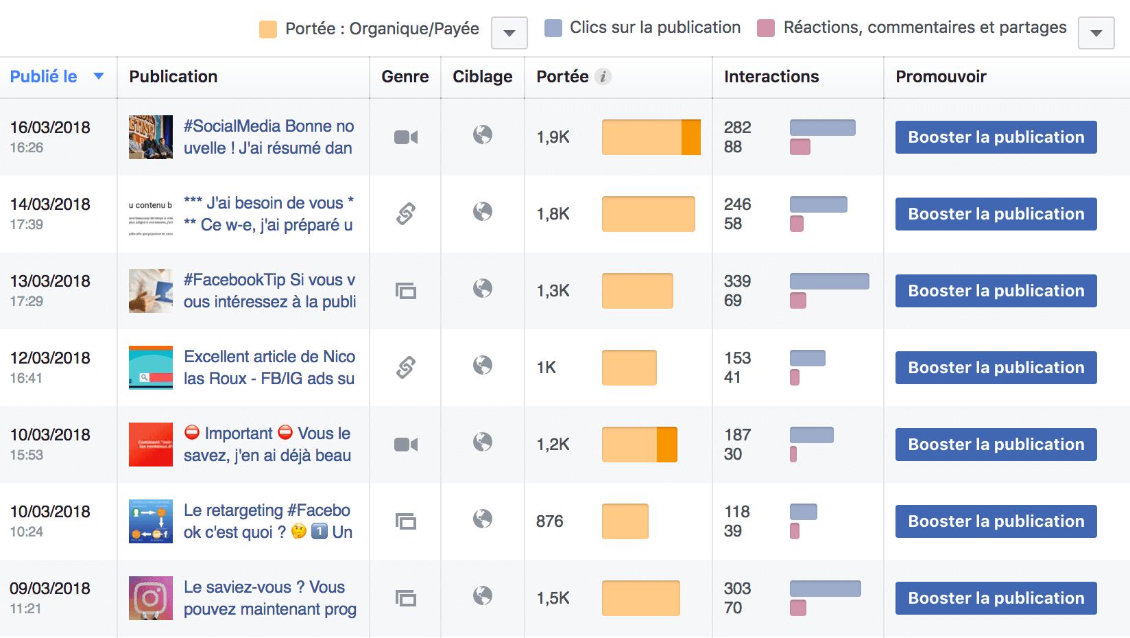 statistiques publications facebook