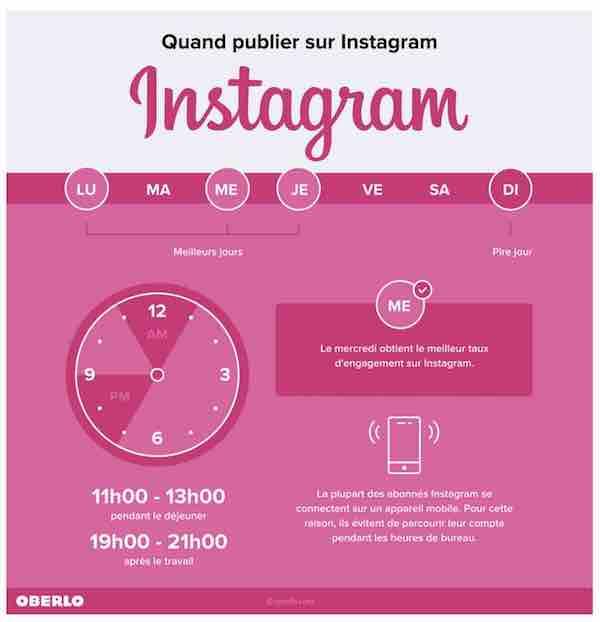 Quel est le meilleur moment pour publier sur Instagram