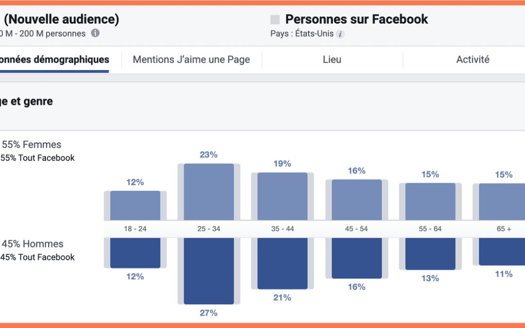 Comment trouver des audiences performantes (et plus encore) avec Facebook Audience Insights